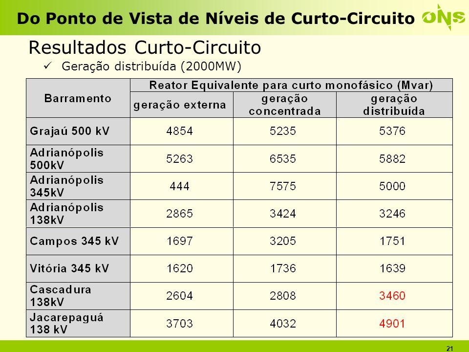 21 Do Ponto de Vista de Níveis de Curto-Circuito Resultados Curto-Circuito Geração distribuída (2000MW)