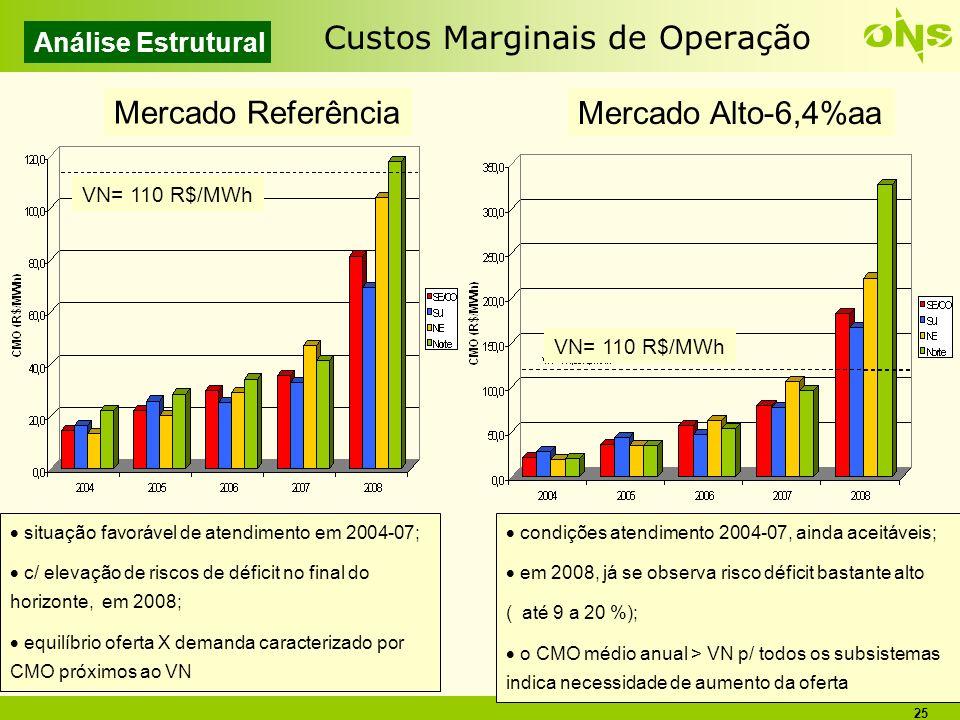25 Custos Marginais de Operação Análise Estrutural Mercado Referência Mercado Alto-6,4%aa situação favorável de atendimento em 2004-07; c/ elevação de