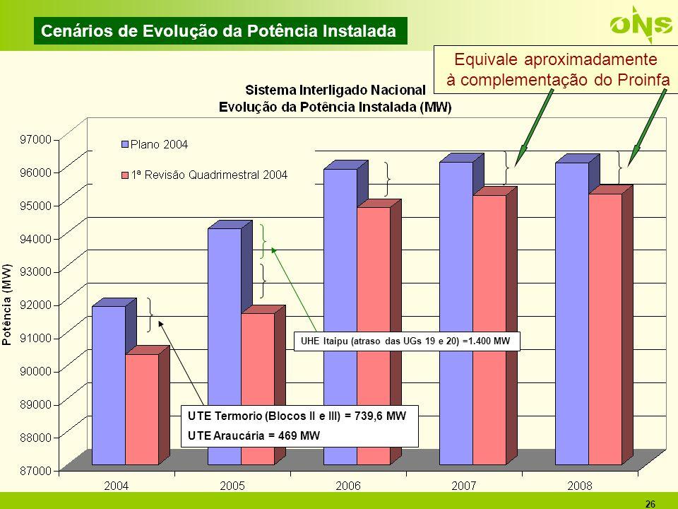 26 Cenários de Evolução da Potência Instalada UTE Termorio (Blocos II e III) = 739,6 MW UTE Araucária = 469 MW UHE Itaipu (atraso das UGs 19 e 20) =1.