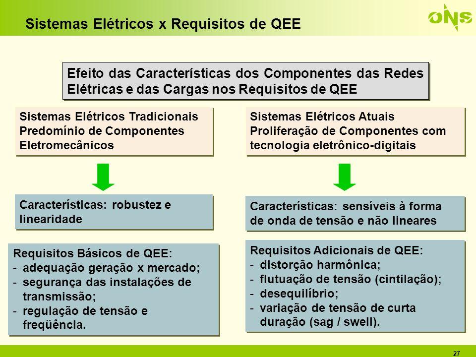 27 Efeito das Características dos Componentes das Redes Elétricas e das Cargas nos Requisitos de QEE Sistemas Elétricos Tradicionais Predomínio de Com