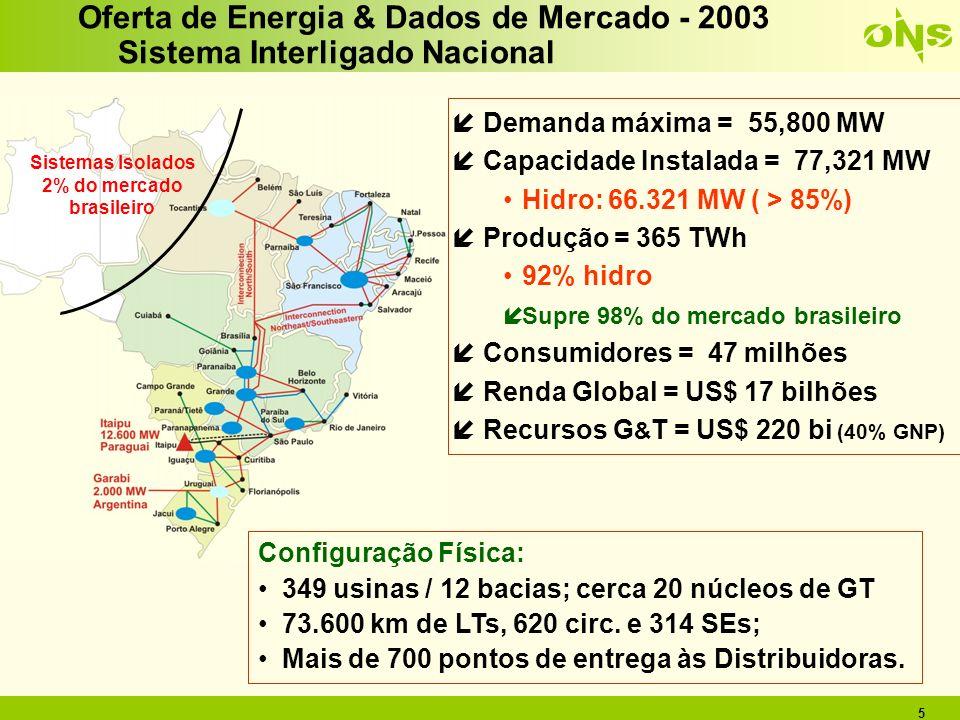 5 íDemanda máxima = 55,800 MW íCapacidade Instalada = 77,321 MW Hidro: 66.321 MW ( > 85%) íProdução = 365 TWh 92% hidro íSupre 98% do mercado brasilei