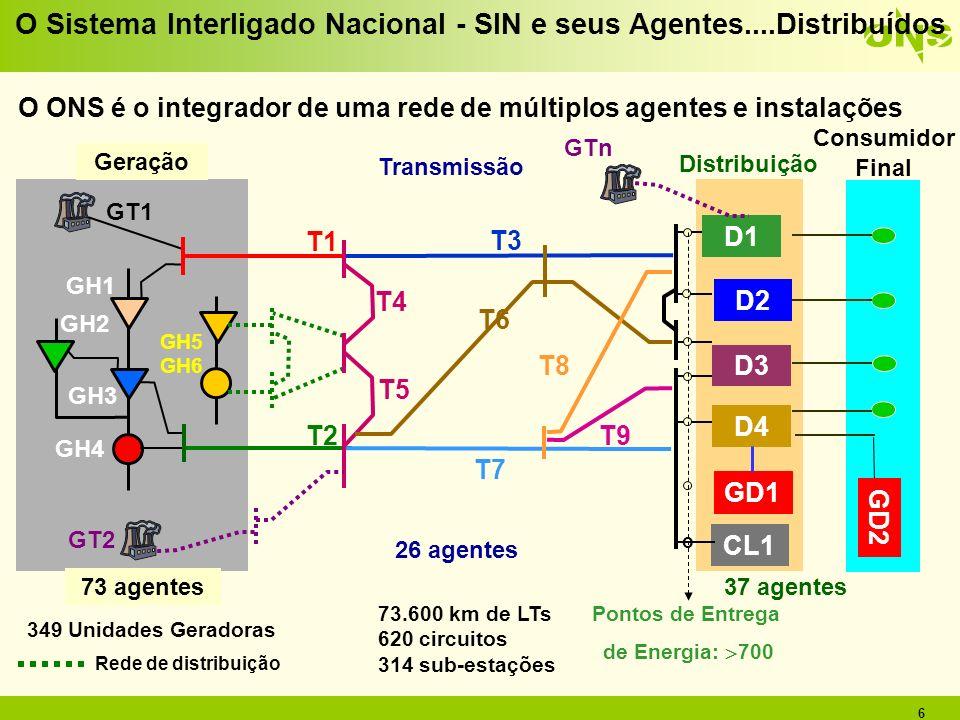 6 o T2 Geração Transmissão Distribuição T4 T6 T7 T1 T3 D4 T8 T9 O ONS é o integrador de uma rede de múltiplos agentes e instalações D2 CL1 D3 73 agent
