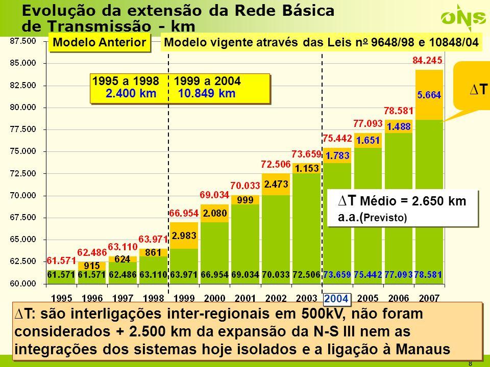 8 1995 a 1998 1999 a 2004 2.400 km 10.849 km 1995 a 1998 1999 a 2004 2.400 km 10.849 km Evolução da extensão da Rede Básica de Transmissão - km T: são