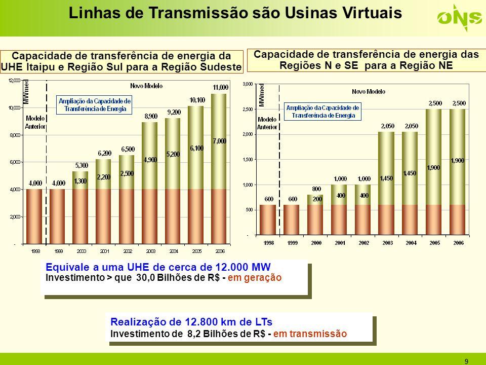 9 Capacidade de transferência de energia das Regiões N e SE para a Região NE Capacidade de transferência de energia da UHE Itaipu e Região Sul para a