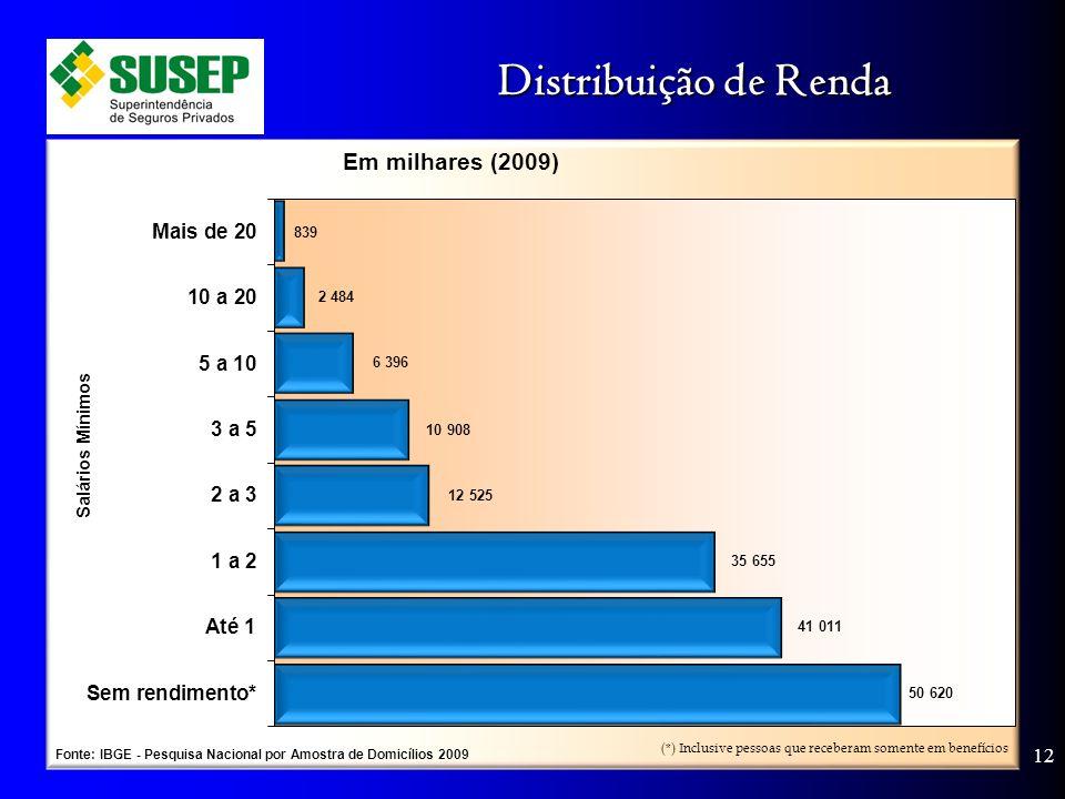 Distribuição de Renda 12