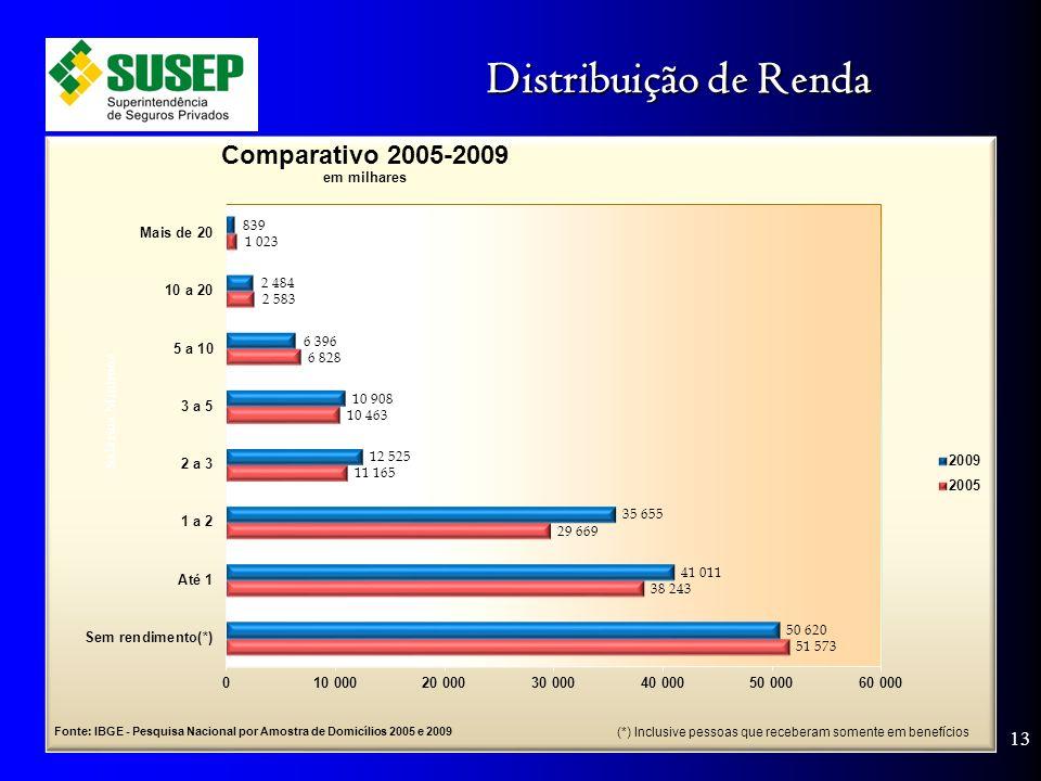 Distribuição de Renda 13 (*) Inclusive pessoas que receberam somente em benefícios