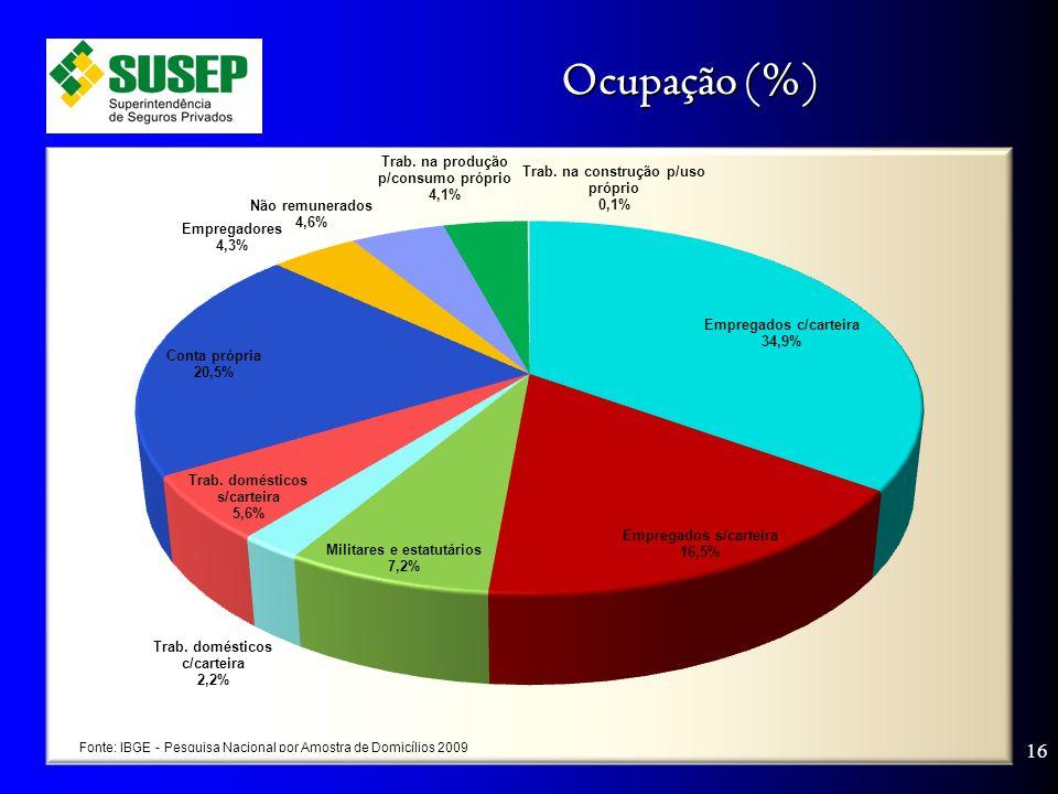 Ocupação (%) 16