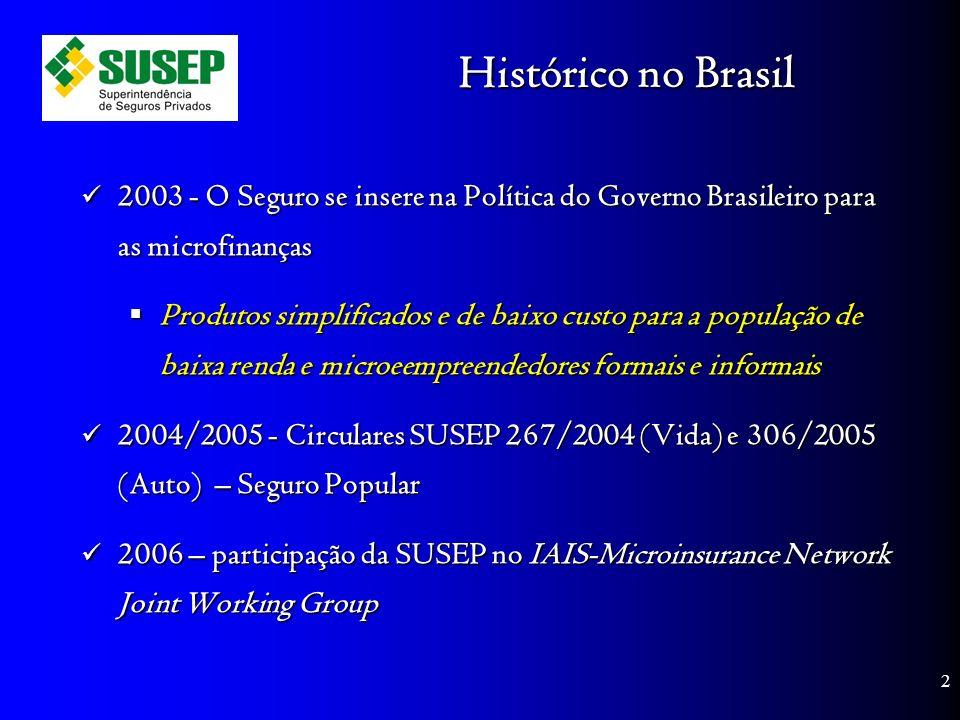 Histórico no Brasil 2003 - O Seguro se insere na Política do Governo Brasileiro para as microfinanças 2003 - O Seguro se insere na Política do Governo Brasileiro para as microfinanças Produtos simplificados e de baixo custo para a população de baixa renda e microeempreendedores formais e informais Produtos simplificados e de baixo custo para a população de baixa renda e microeempreendedores formais e informais 2004/2005 - Circulares SUSEP 267/2004 (Vida) e 306/2005 (Auto) – Seguro Popular 2004/2005 - Circulares SUSEP 267/2004 (Vida) e 306/2005 (Auto) – Seguro Popular 2006 – participação da SUSEP no IAIS-Microinsurance Network Joint Working Group 2006 – participação da SUSEP no IAIS-Microinsurance Network Joint Working Group 2