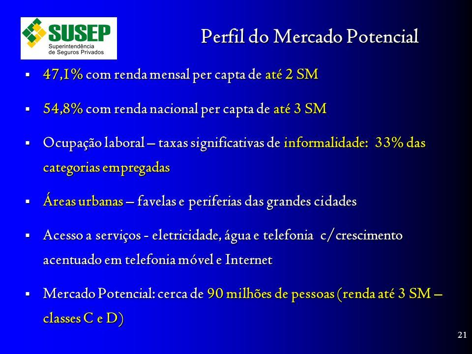 Perfil do Mercado Potencial 47,1% com renda mensal per capta de até 2 SM 47,1% com renda mensal per capta de até 2 SM 54,8% com renda nacional per capta de até 3 SM 54,8% com renda nacional per capta de até 3 SM Ocupação laboral – taxas significativas de informalidade: 33% das categorias empregadas Ocupação laboral – taxas significativas de informalidade: 33% das categorias empregadas Áreas urbanas – favelas e periferias das grandes cidades Áreas urbanas – favelas e periferias das grandes cidades Acesso a serviços - eletricidade, água e telefonia c/crescimento acentuado em telefonia móvel e Internet Acesso a serviços - eletricidade, água e telefonia c/crescimento acentuado em telefonia móvel e Internet Mercado Potencial: cerca de 90 milhões de pessoas (renda até 3 SM – classes C e D) Mercado Potencial: cerca de 90 milhões de pessoas (renda até 3 SM – classes C e D) 21