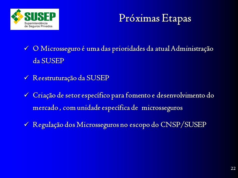 Próximas Etapas O Microsseguro é uma das prioridades da atual Administração da SUSEP O Microsseguro é uma das prioridades da atual Administração da SUSEP Reestruturação da SUSEP Reestruturação da SUSEP Criação de setor específico para fomento e desenvolvimento do mercado, com unidade específica de microsseguros Criação de setor específico para fomento e desenvolvimento do mercado, com unidade específica de microsseguros Regulação dos Microsseguros no escopo do CNSP/SUSEP Regulação dos Microsseguros no escopo do CNSP/SUSEP 22