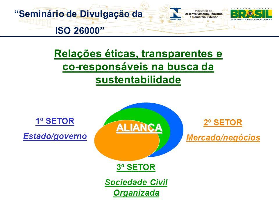 Relações éticas, transparentes e co-responsáveis na busca da sustentabilidade 1º SETOR Estado/governo 2º SETOR Mercado/negócios 3º SETOR Sociedade Civ