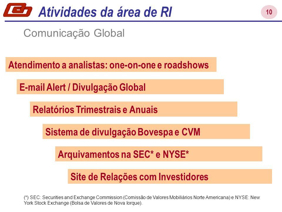 10 Atendimento a analistas: one-on-one e roadshows E-mail Alert / Divulgação Global Relatórios Trimestrais e Anuais Sistema de divulgação Bovespa e CV