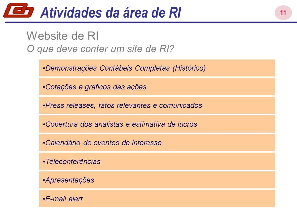 11 Atividades da área de RI Cotações e gráficos das ações Press releases, fatos relevantes e comunicados Cobertura dos analistas e estimativa de lucro