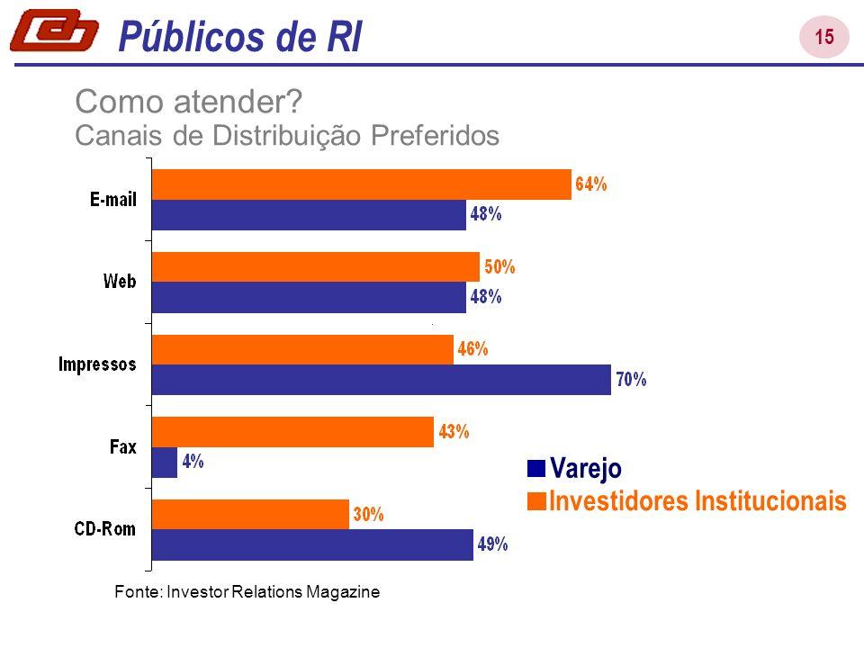15 Fonte: Investor Relations Magazine Como atender? Canais de Distribuição Preferidos Públicos de RI Investidores Institucionais Varejo