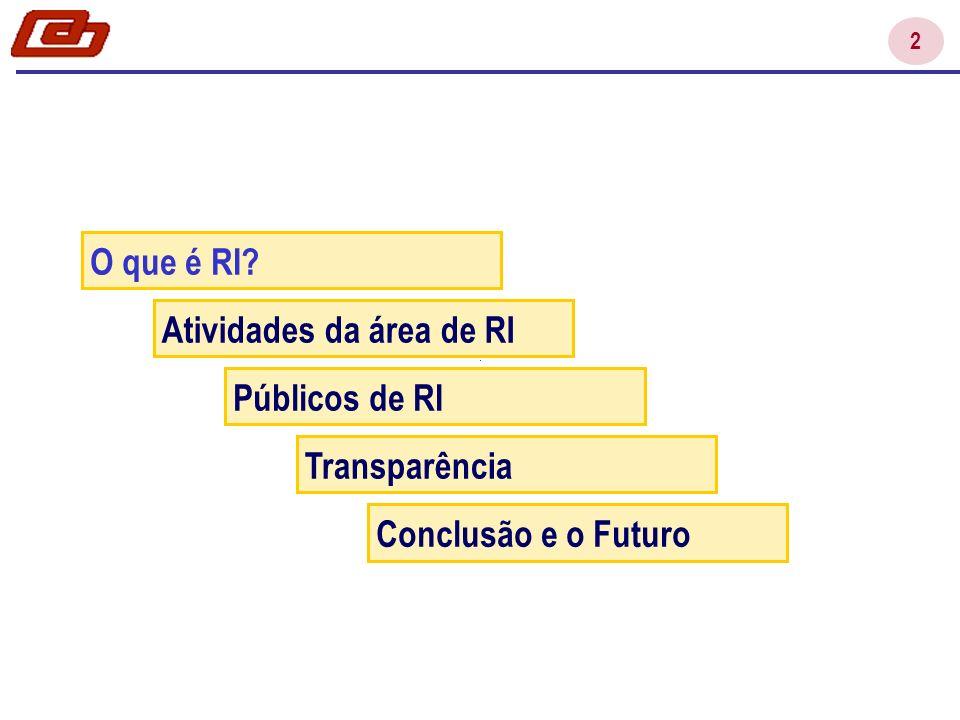 2 O que é RI? Atividades da área de RI Públicos de RI Transparência Conclusão e o Futuro