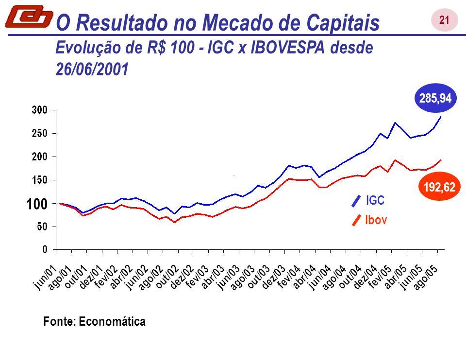 21 O Resultado no Mecado de Capitais Evolução de R$ 100 - IGC x IBOVESPA desde 26/06/2001 285,94 192,62 100 IGC Ibov Fonte: Economática