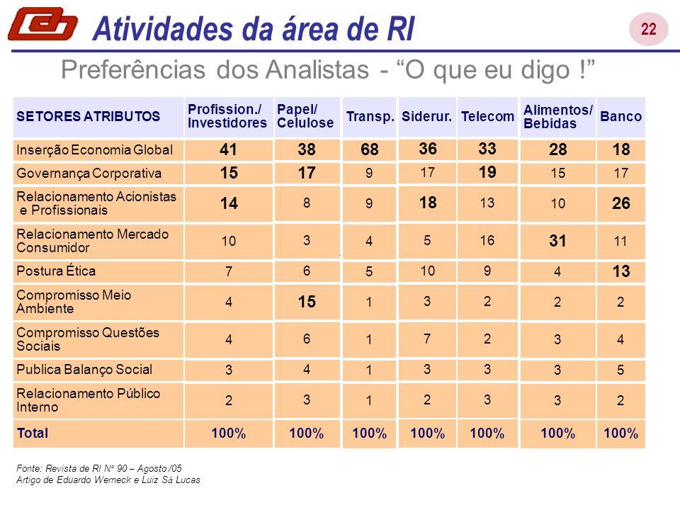 22 Atividades da área de RI Relacionamento Público Interno Governança Corporativa Relacionamento Acionistas e Profissionais Compromisso Questões Socia