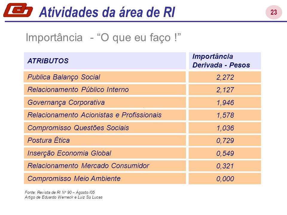 23 Atividades da área de RI Relacionamento Público Interno Governança Corporativa Relacionamento Acionistas e Profissionais Compromisso Questões Socia