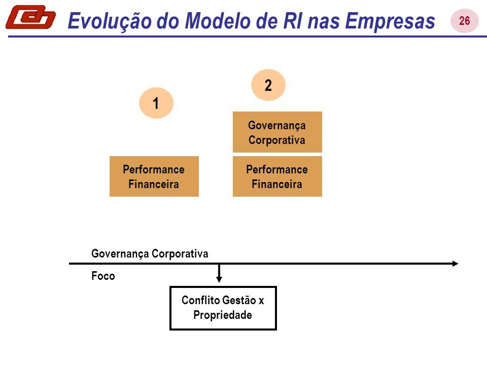 26 Conflito Gestão x Propriedade Governança Corporativa Foco Performance Financeira 2 Governança Corporativa Evolução do Modelo de RI nas Empresas Per