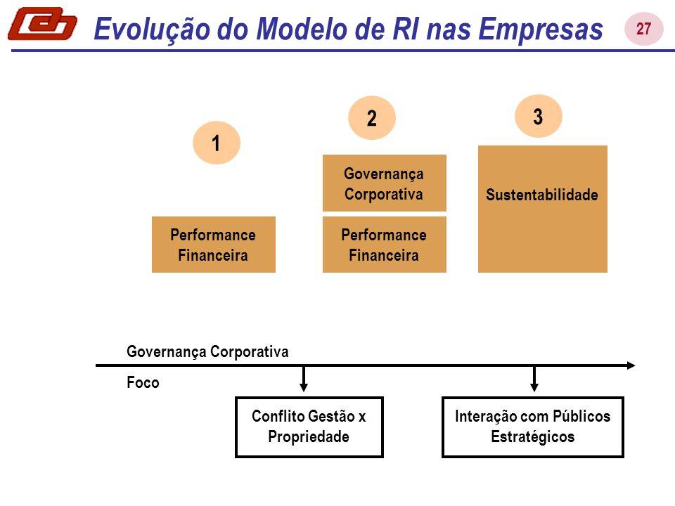 27 Conflito Gestão x Propriedade Governança Corporativa Foco Performance Financeira 2 Governança Corporativa Evolução do Modelo de RI nas Empresas 3 S