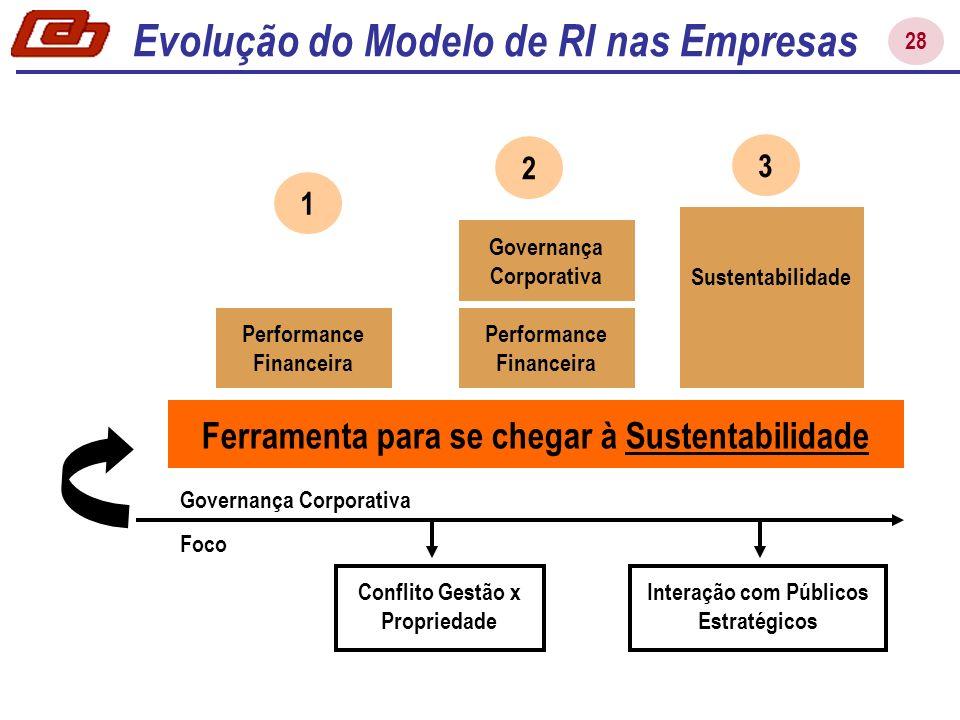 28 Ferramenta para se chegar à Sustentabilidade Performance Financeira 2 Governança Corporativa 3 Sustentabilidade Performance Financeira 1 Evolução d