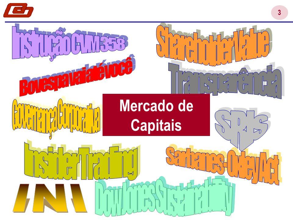 14 O que é RI? Atividades da área de RI Públicos de RI Transparência Conclusão e o Futuro