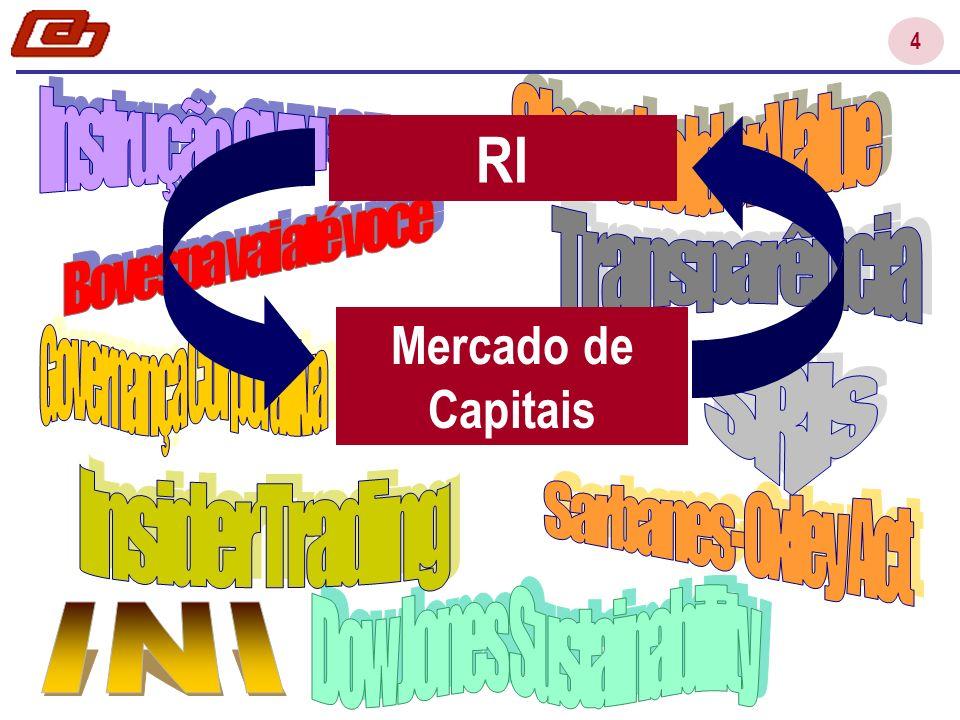 25 Performance Financeira 1 Evolução do Modelo de RI nas Empresas