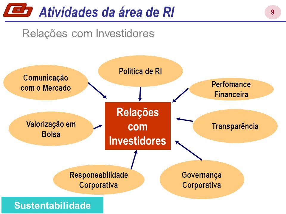 9 Relações com Investidores Transparência Governança Corporativa Perfomance Financeira Valorização em Bolsa Comunicação com o Mercado Responsabilidade