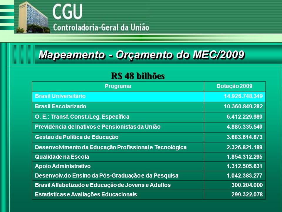 Mapeamento - Orçamento do MEC/2009 ProgramaDotação 2009 Brasil Universitário14.926.748.349 Brasil Escolarizado10.360.849.282 O.