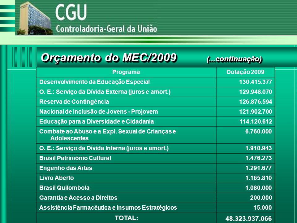 ProgramaDotação 2009 Desenvolvimento da Educação Especial130.415.377 O.