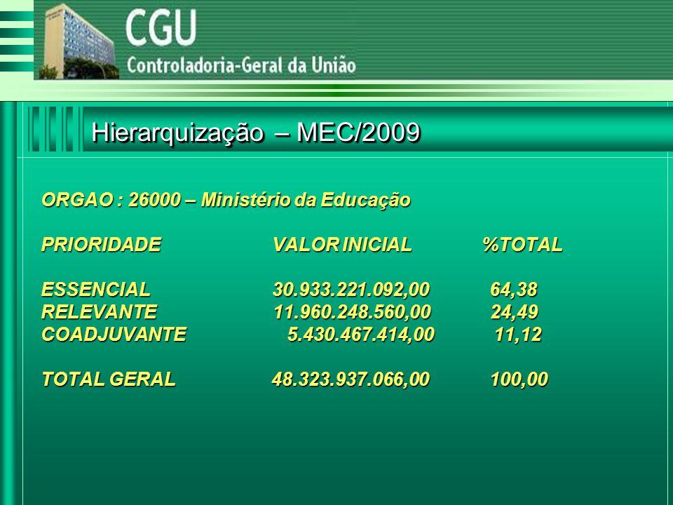 ORGAO : 26000 – Ministério da Educação PRIORIDADE VALOR INICIAL %TOTAL ESSENCIAL 30.933.221.092,00 64,38 RELEVANTE 11.960.248.560,00 24,49 COADJUVANTE 5.430.467.414,00 11,12 TOTAL GERAL 48.323.937.066,00 100,00 Hierarquização – MEC/2009