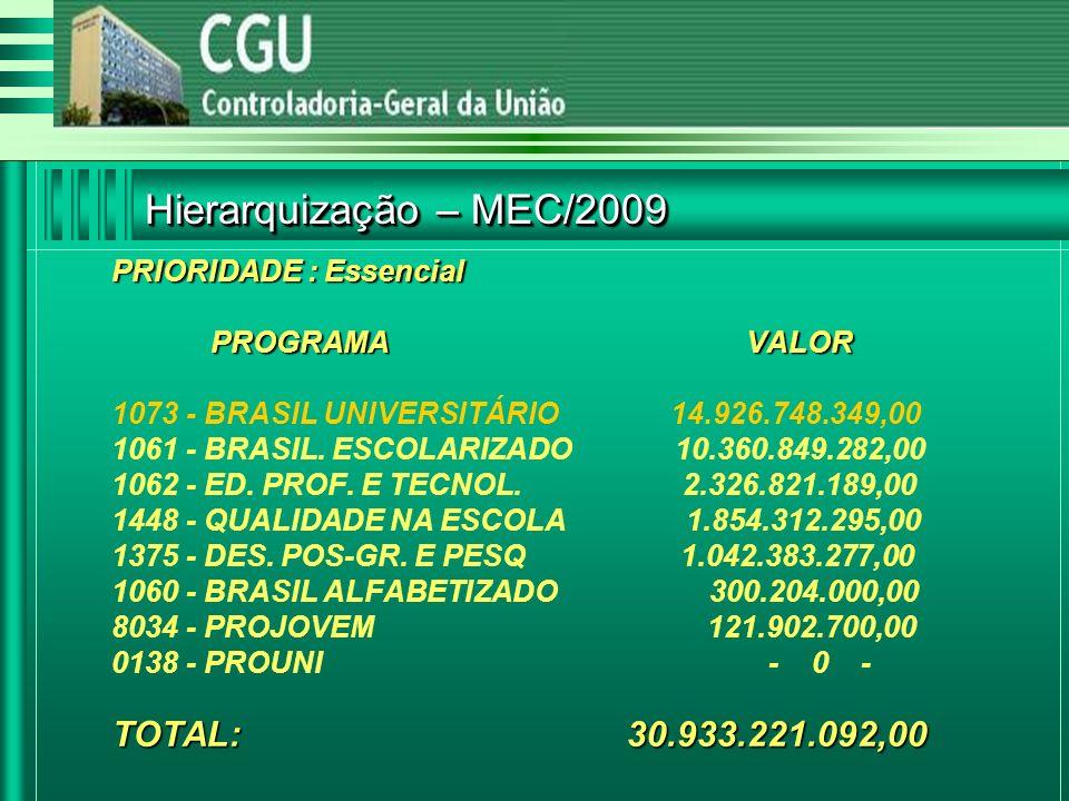 PRIORIDADE : Essencial PROGRAMA VALOR TOTAL: 30.933.221.092,00 PRIORIDADE : Essencial PROGRAMA VALOR 1073 - BRASIL UNIVERSITÁRIO 14.926.748.349,00 1061 - BRASIL.