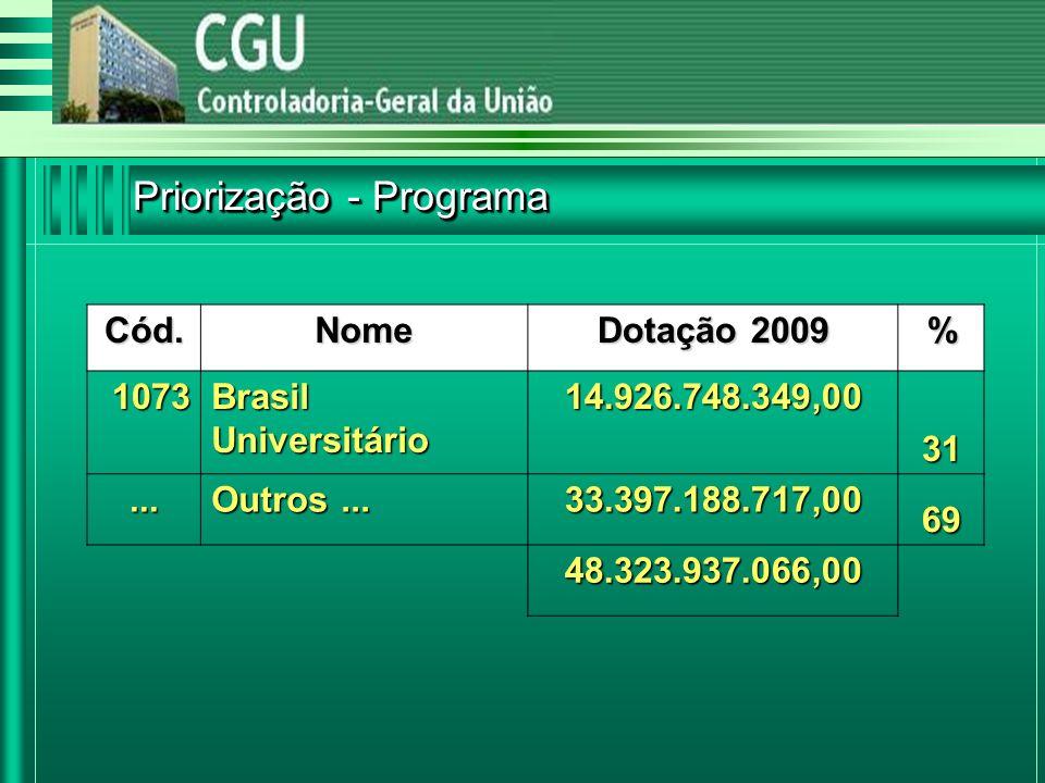 Cód. Nome Dotação 2009 % 1073 Brasil Universitário 14.926.748.349,00 31...