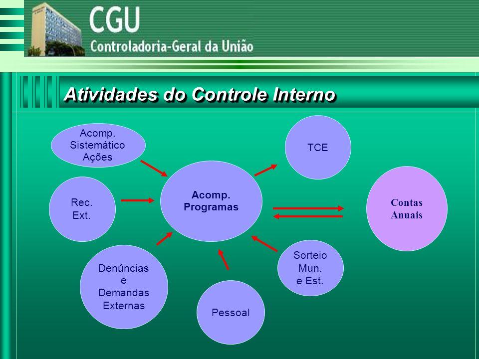 Atividades do Controle Interno TCE Rec. Ext. Pessoal Acomp.