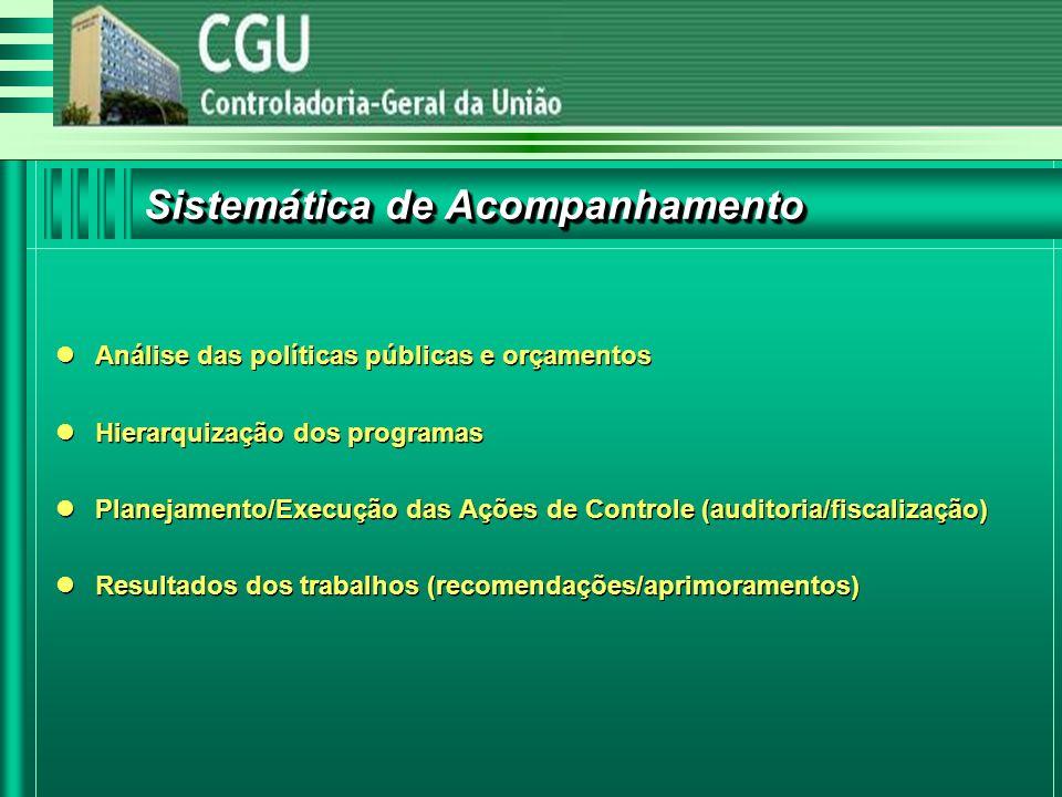 Sistemática de Acompanhamento Análise das políticas públicas e orçamentos Hierarquização dos programas Planejamento/Execução das Ações de Controle (auditoria/fiscalização) Resultados dos trabalhos (recomendações/aprimoramentos) Análise das políticas públicas e orçamentos Hierarquização dos programas Planejamento/Execução das Ações de Controle (auditoria/fiscalização) Resultados dos trabalhos (recomendações/aprimoramentos)