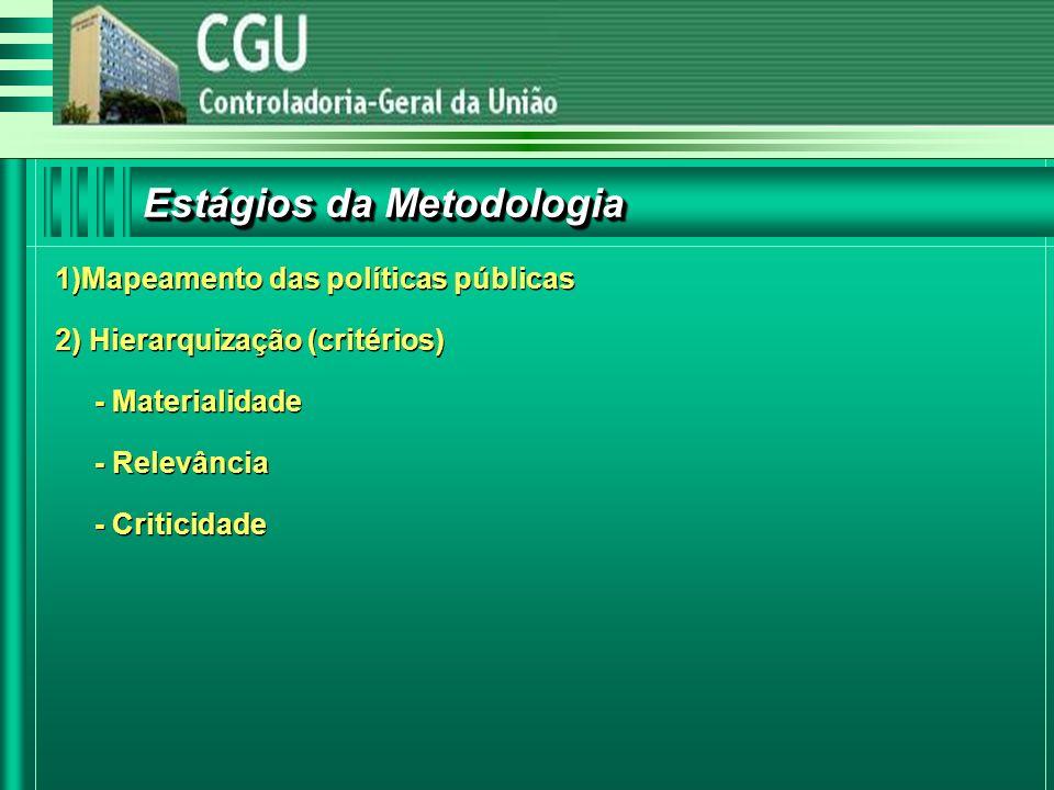 1)Mapeamento das políticas públicas 2) Hierarquização (critérios) - Materialidade - Relevância - Criticidade 1)Mapeamento das políticas públicas 2) Hierarquização (critérios) - Materialidade - Relevância - Criticidade