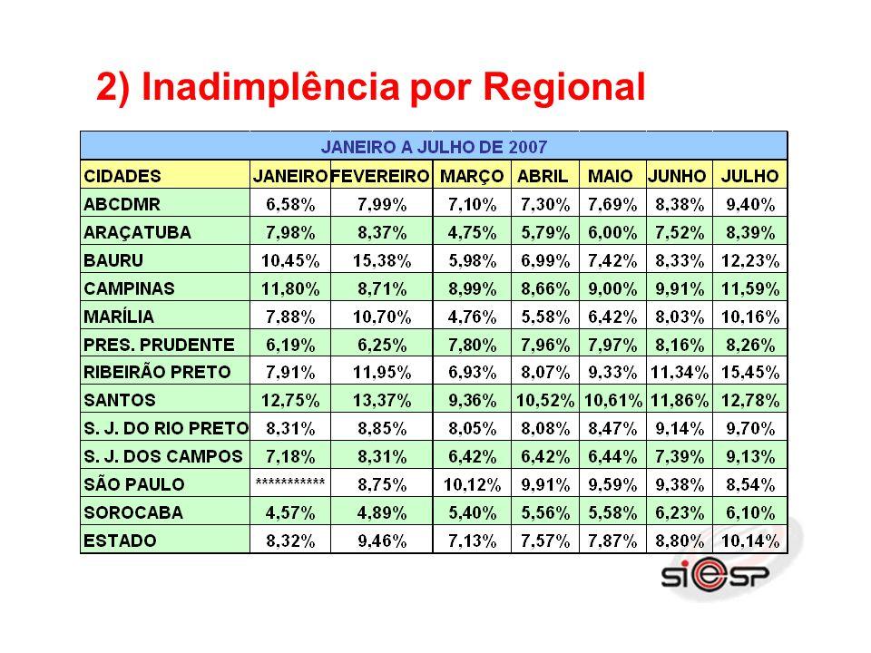 2) Inadimplência por Regional