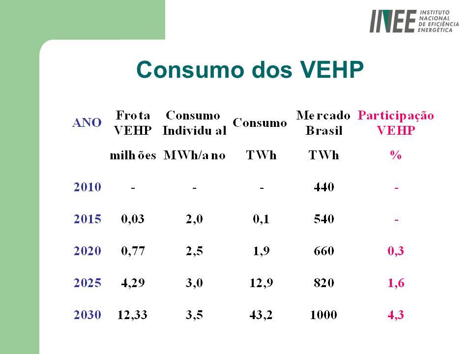 Consumo dos VEHP