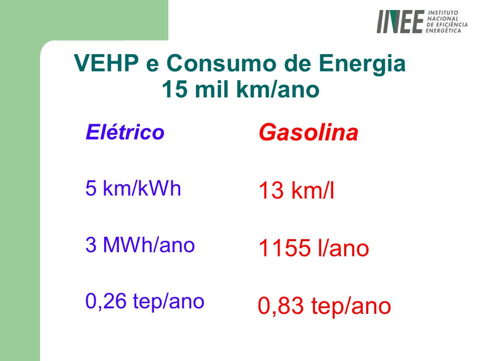 VEHP e Consumo de Energia 15 mil km/ano Elétrico 5 km/kWh 3 MWh/ano 0,26 tep/ano Gasolina 13 km/l 1155 l/ano 0,83 tep/ano