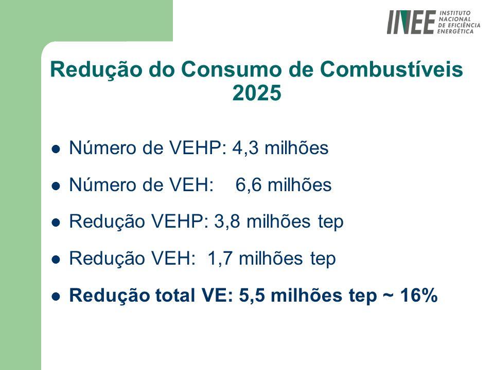 Redução do Consumo de Combustíveis 2025 Número de VEHP: 4,3 milhões Número de VEH: 6,6 milhões Redução VEHP: 3,8 milhões tep Redução VEH: 1,7 milhões