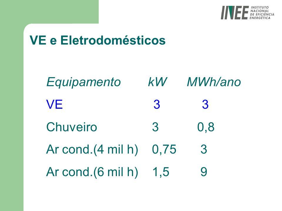 VE e Eletrodomésticos Equipamento kW MWh/ano VE 3 3 Chuveiro 3 0,8 Ar cond.(4 mil h) 0,75 3 Ar cond.(6 mil h) 1,5 9