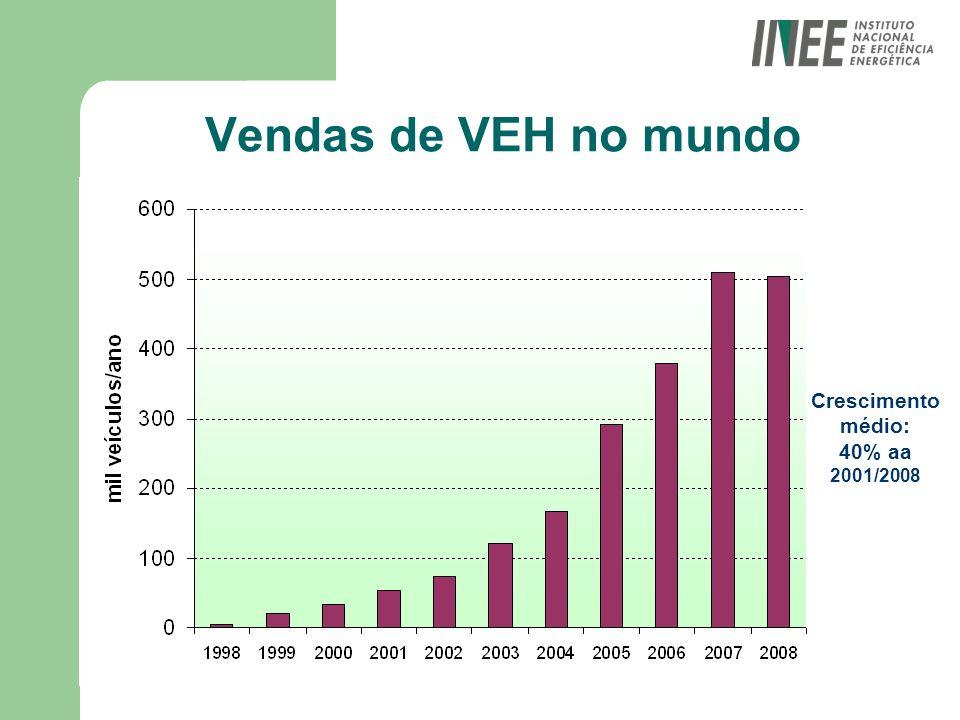 Vendas de VEH no mundo Crescimento médio: 40% aa 2001/2008