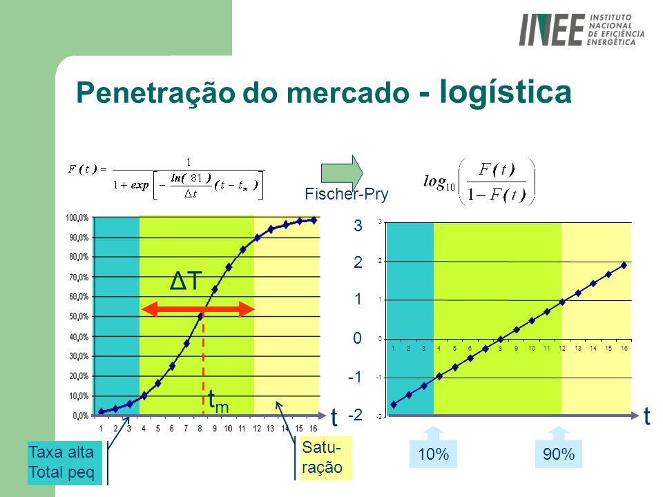 Penetração do mercado - logística 10% -2 0 1 2 3 ΔTΔT tmtm Fischer-Pry Taxa alta Total peq t t Satu- ração 90% -2 0 1 2 3 12345678910111213141516