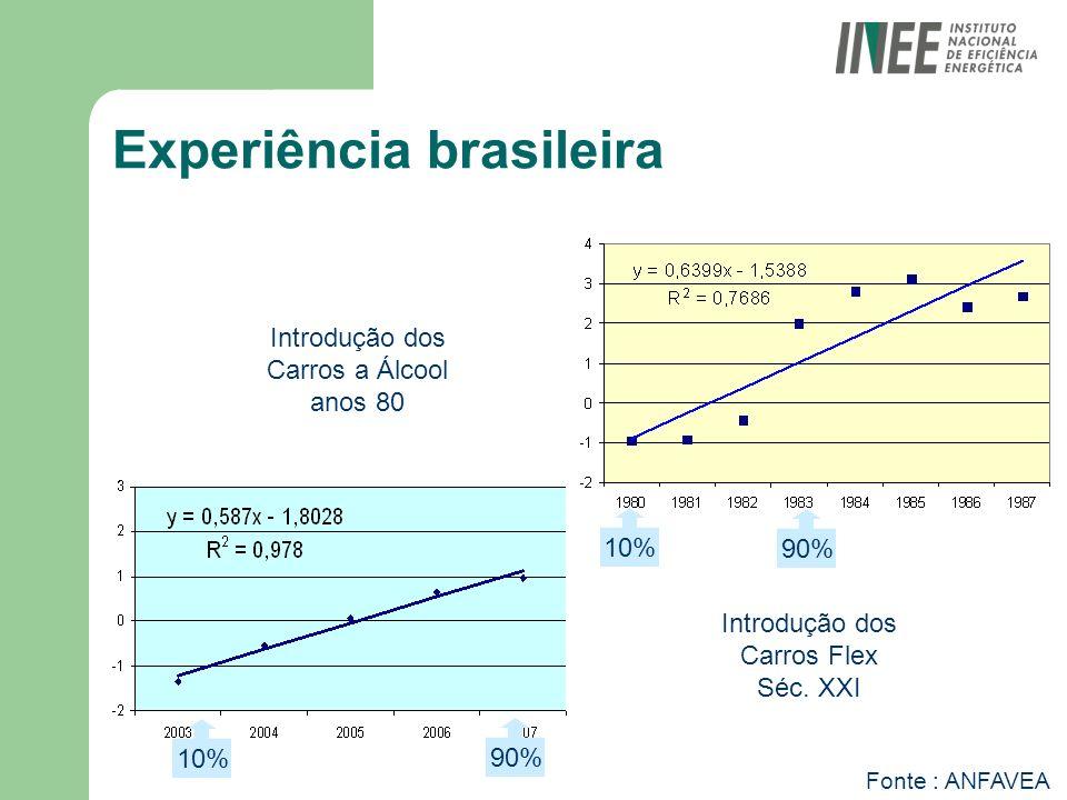 Experiência brasileira Fonte : ANFAVEA Introdução dos Carros a Álcool anos 80 Introdução dos Carros Flex Séc. XXI 10% 90% 10% 90%