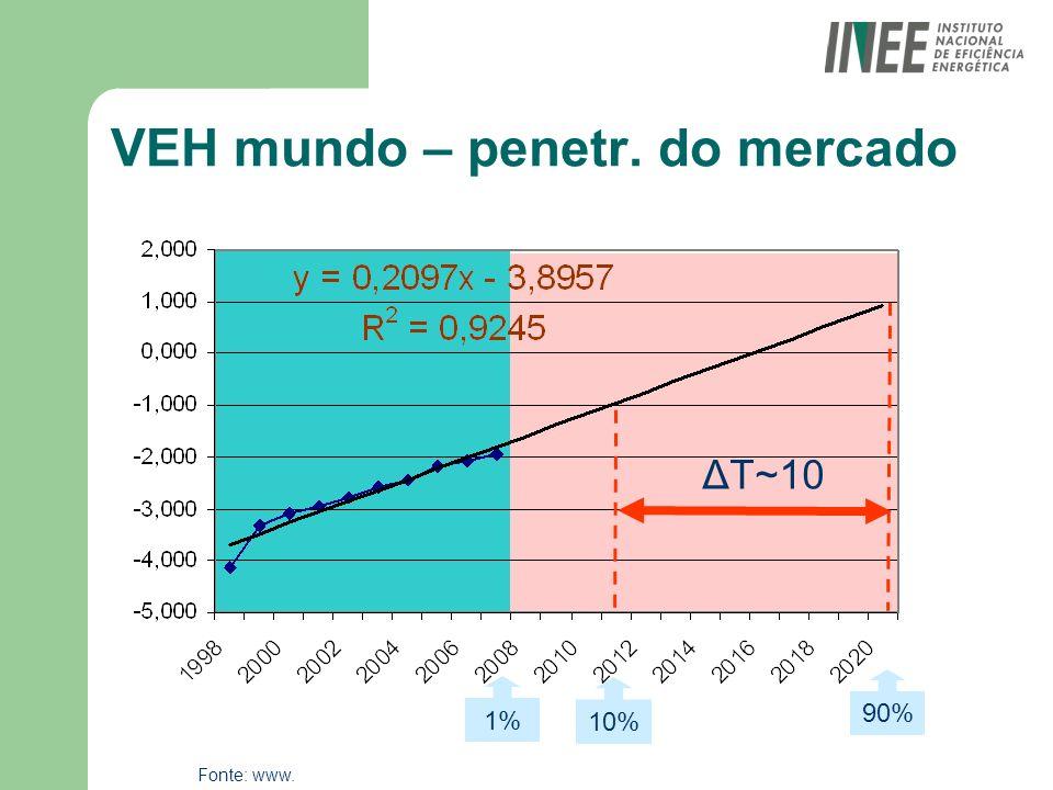 Participação dos VEs nas Vendas Estados Unidos Fonte: Evaluation of the Impact of Plug-in Electric Vehicle..., J.