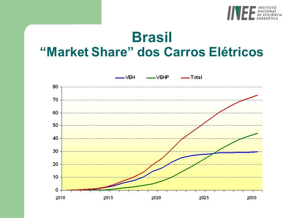 Brasil Market Share dos Carros Elétricos