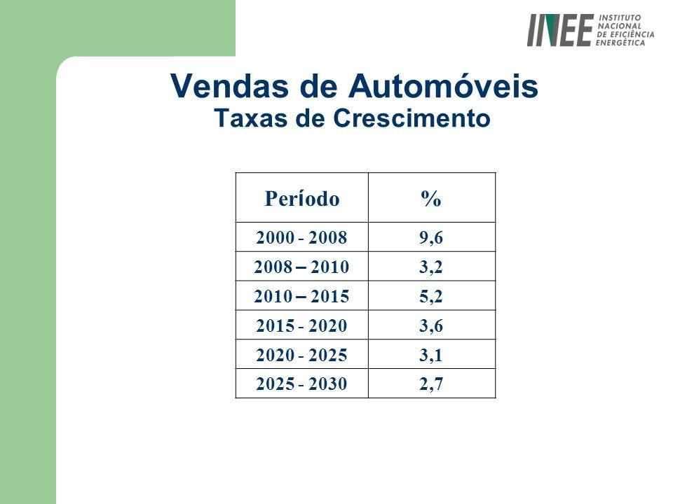 Vendas de Automóveis Taxas de Crescimento Per í odo % 2000 - 20089,6 2008 – 2010 3,2 2010 – 2015 5,2 2015 - 20203,6 2020 - 20253,1 2025 - 20302,7