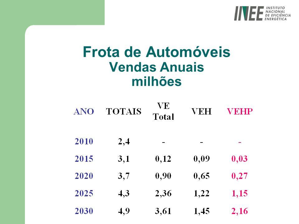 Frota de Automóveis Vendas Anuais milhões