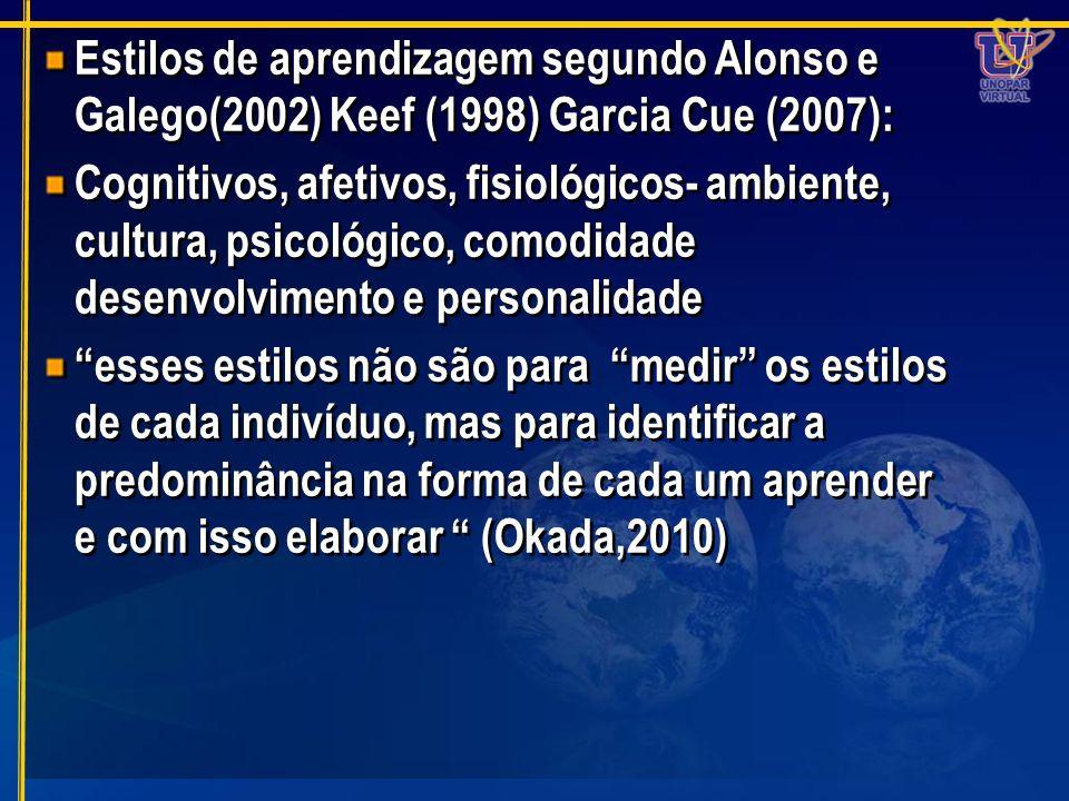 Estilos de aprendizagem segundo Alonso e Galego(2002) Keef (1998) Garcia Cue (2007): Cognitivos, afetivos, fisiológicos- ambiente, cultura, psicológic