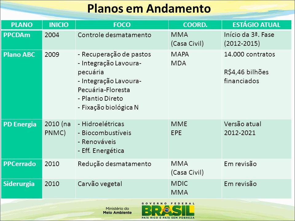 Planos em Andamento PLANOINICIOFOCOCOORD.ESTÁGIO ATUAL PPCDAm2004Controle desmatamentoMMA (Casa Civil) Início da 3ª. Fase (2012-2015) Plano ABC2009- R